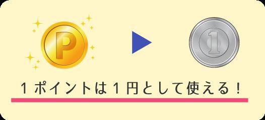 1ポイントは1円として使える!